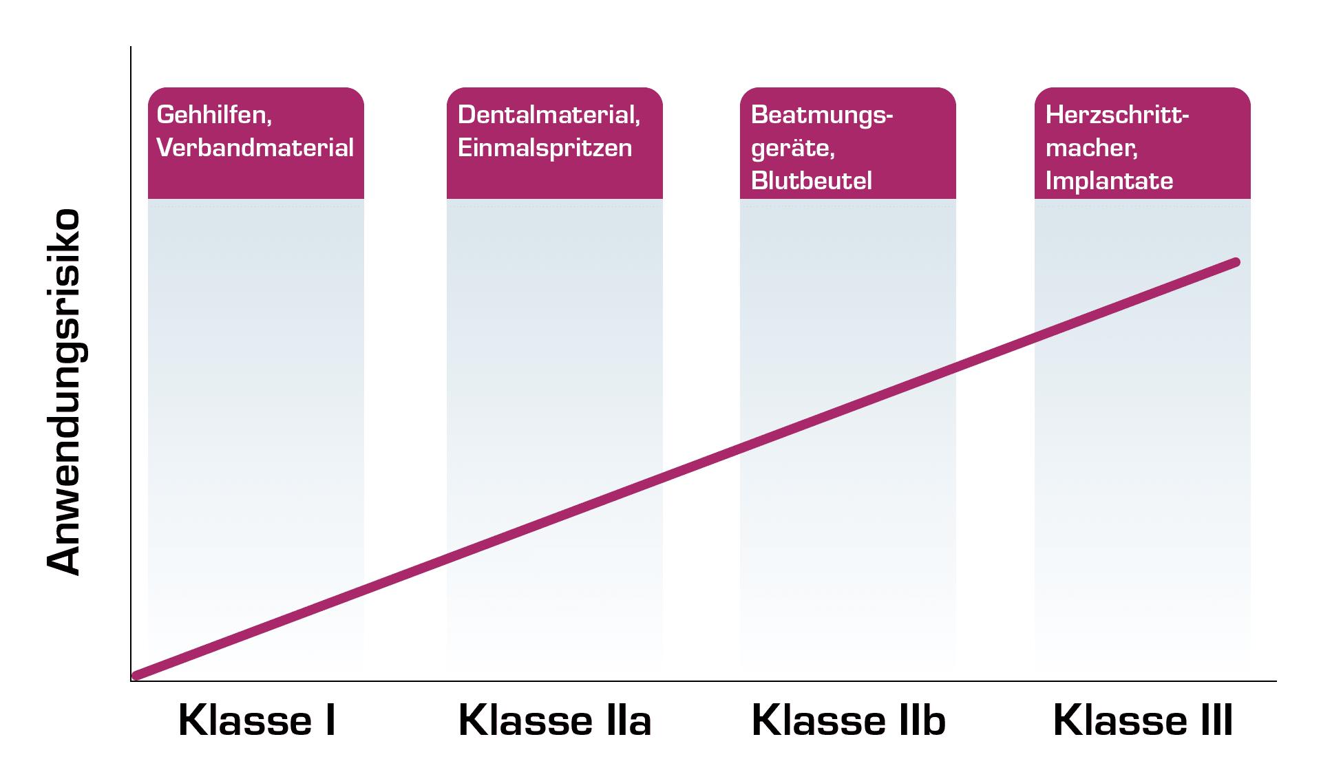 Klassifizierung von Medizinprodukten